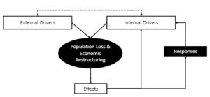 Drivers of Shrinking Cities