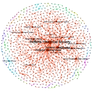 A Large But Vulnerable Network http://www.indianahumanities.org/pdf/HAC-ICS-Survey-Report.pdf